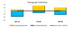 Tachograph Calibration