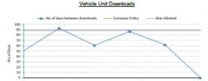 Tachograph Vehicle Unit Download